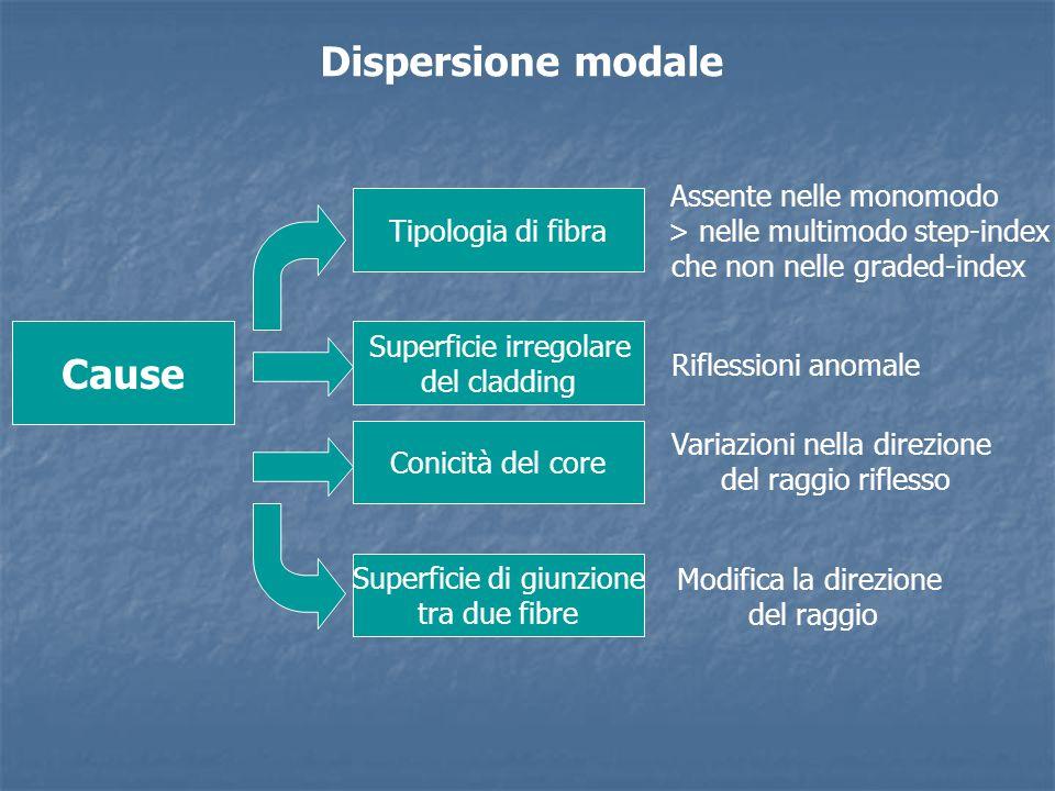 Dispersione modale Cause Tipologia di fibra Superficie irregolare del cladding Conicità del core Superficie di giunzione tra due fibre Assente nelle m