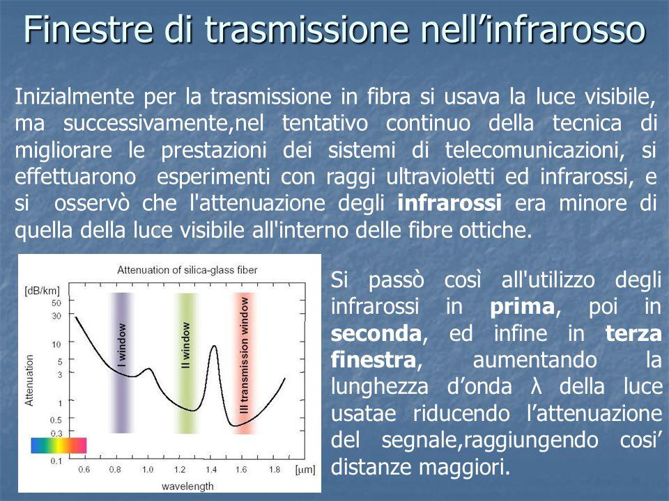 Finestre di trasmissione nell'infrarosso Inizialmente per la trasmissione in fibra si usava la luce visibile, ma successivamente,nel tentativo continu