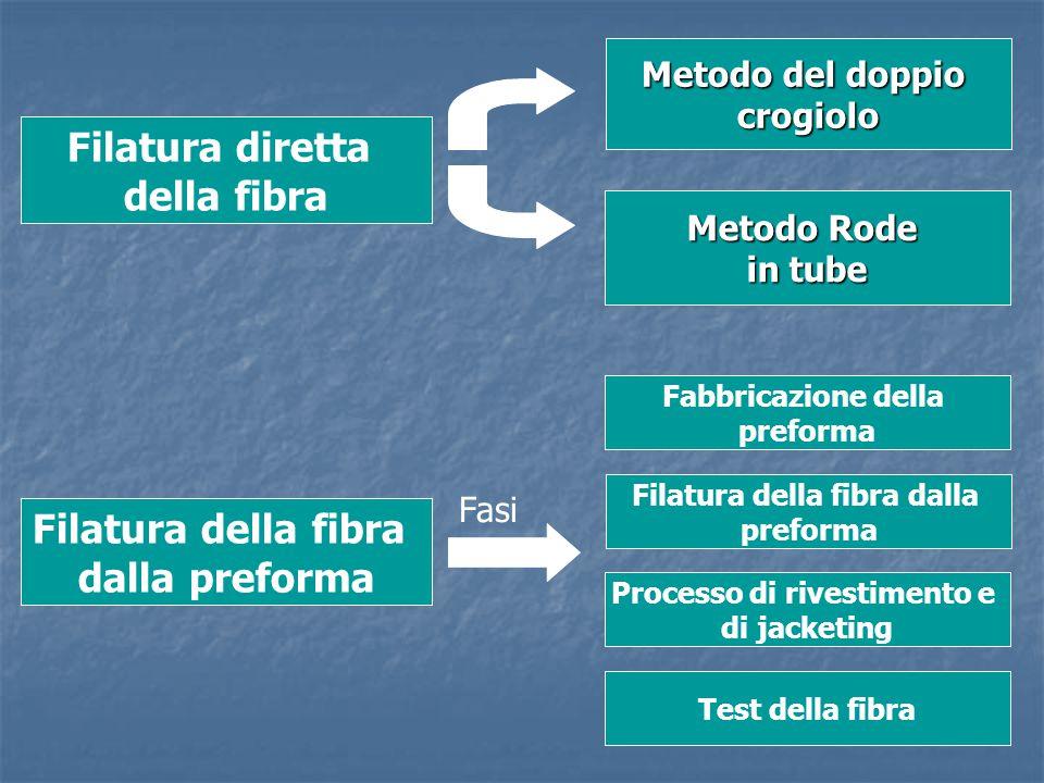 Filatura diretta della fibra Metodo del doppio crogiolo Metodo Rode in tube Filatura della fibra dalla preforma Fabbricazione della preforma Filatura