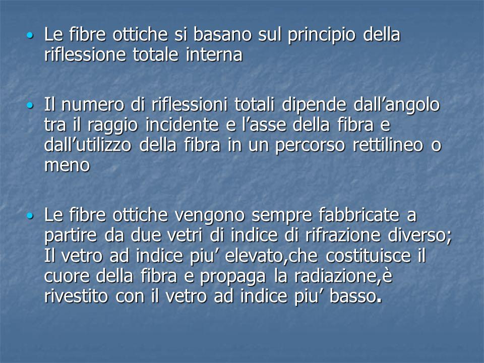 Le fibre ottiche si basano sul principio della riflessione totale interna Le fibre ottiche si basano sul principio della riflessione totale interna Il