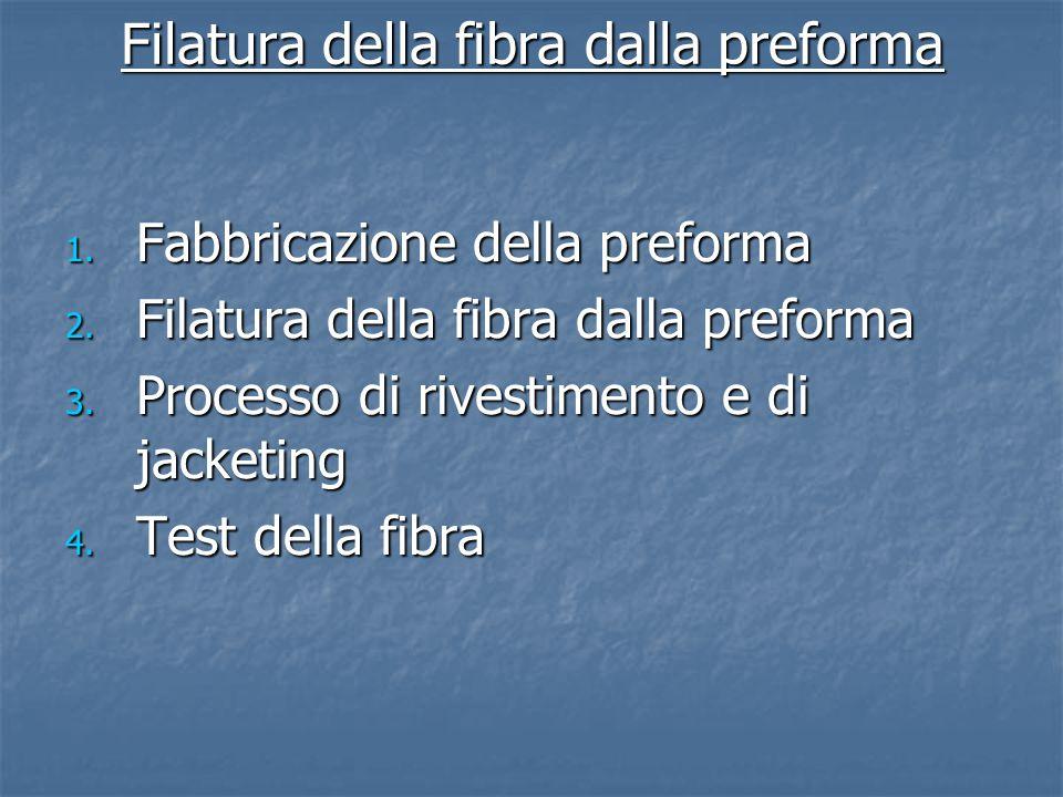 Filatura della fibra dalla preforma 1. Fabbricazione della preforma 2. Filatura della fibra dalla preforma 3. Processo di rivestimento e di jacketing