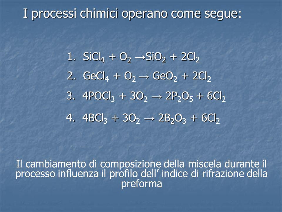I processi chimici operano come segue: I processi chimici operano come segue: 1. SiCl 4 + O 2 → SiO 2 + 2Cl 1. SiCl 4 + O 2 → SiO 2 + 2Cl 2 2. GeCl +