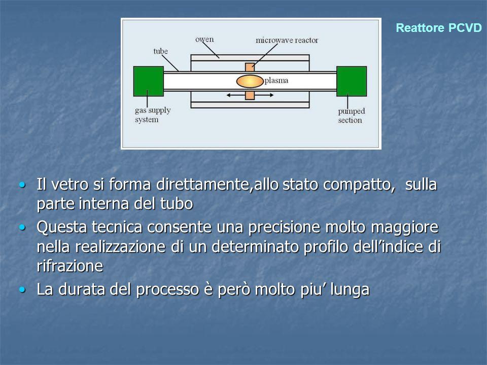 Il vetro si forma direttamente,allo stato compatto, sulla parte interna del tuboIl vetro si forma direttamente,allo stato compatto, sulla parte intern