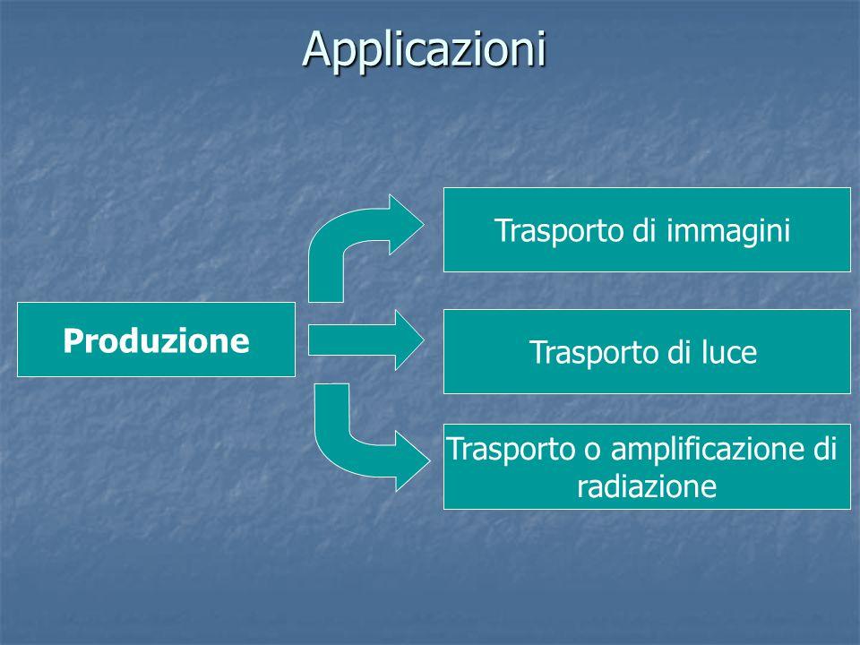 Applicazioni Produzione Trasporto di immagini Trasporto di luce Trasporto o amplificazione di radiazione