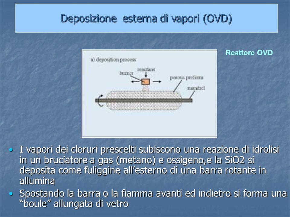 I vapori dei cloruri prescelti subiscono una reazione di idrolisi in un bruciatore a gas (metano) e ossigeno,e la SiO2 si deposita come fuliggine all'