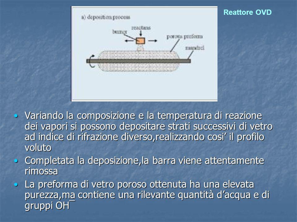 Variando la composizione e la temperatura di reazione dei vapori si possono depositare strati successivi di vetro ad indice di rifrazione diverso,real