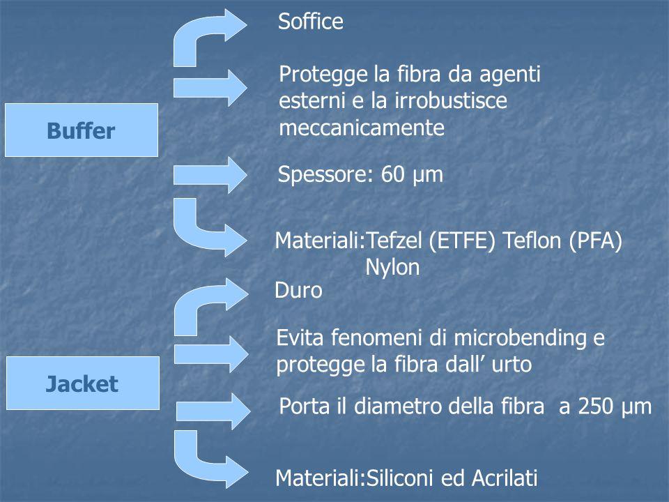 Buffer Jacket Soffice Materiali:Tefzel (ETFE) Teflon (PFA) Nylon Evita fenomeni di microbending e protegge la fibra dall' urto Spessore: 60 µm Duro Ma