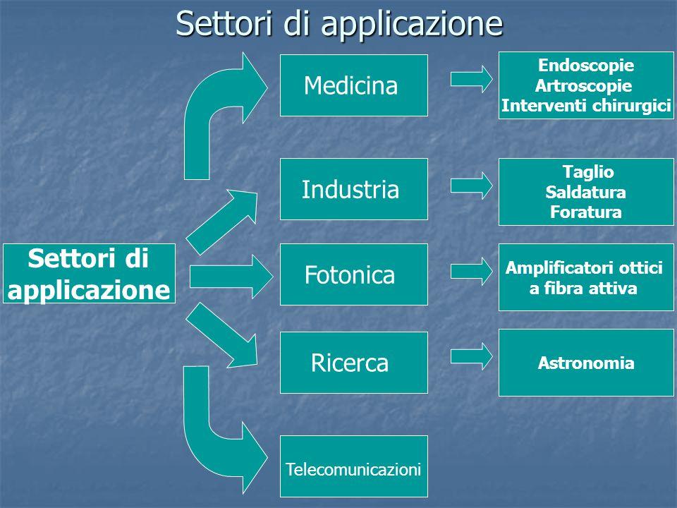 Settori di applicazione Settori di applicazione Taglio Saldatura Foratura Industria Fotonica Ricerca Endoscopie Artroscopie Interventi chirurgici Medi
