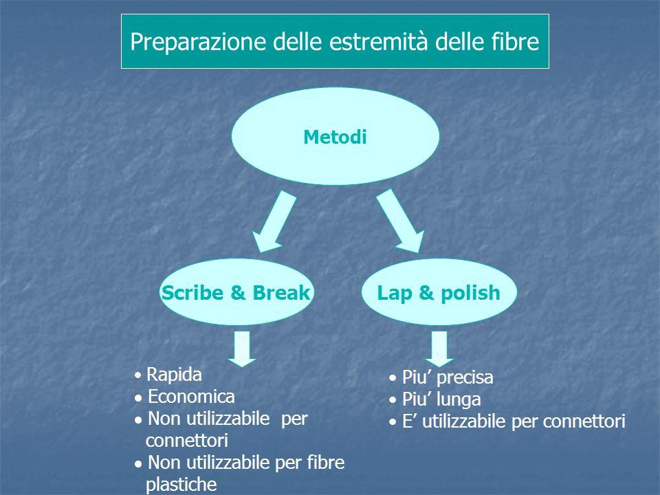 Preparazione delle estremità delle fibre Metodi Scribe & BreakLap & polish Piu' precisa Piu' lunga E' utilizzabile per connettori  Rapida  Economica