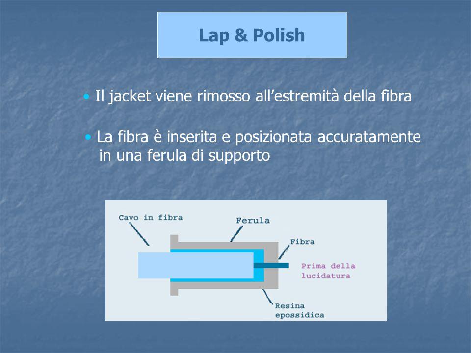 Lap & Polish Il jacket viene rimosso all'estremità della fibra La fibra è inserita e posizionata accuratamente in una ferula di supporto