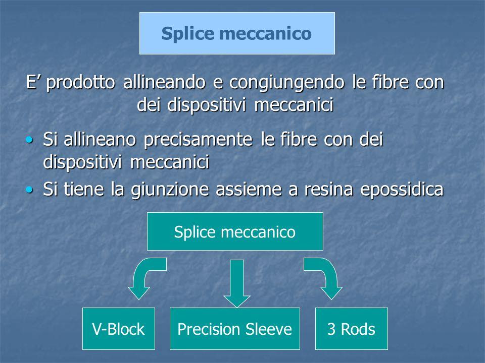 Si allineano precisamente le fibre con dei dispositivi meccaniciSi allineano precisamente le fibre con dei dispositivi meccanici Si tiene la giunzione