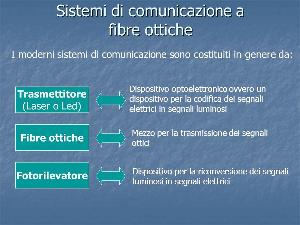 Sistemi di comunicazione a fibre ottiche I moderni sistemi di comunicazione sono costituiti in genere da: Trasmettitore (Laser o Led) Fotorilevatore F