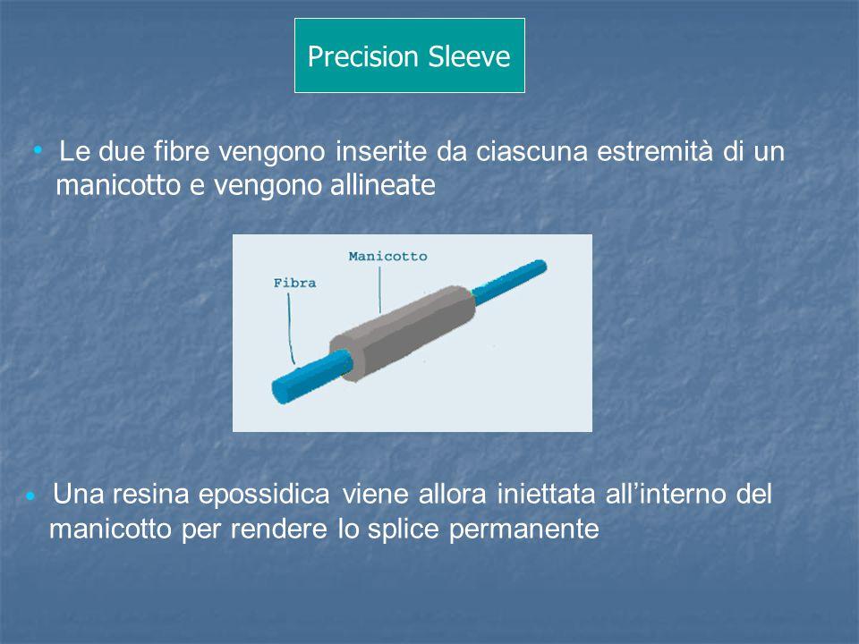 Precision Sleeve Le due fibre vengono inserite da ciascuna estremità di un manicotto e vengono allineate  Una resina epossidica viene allora iniettat