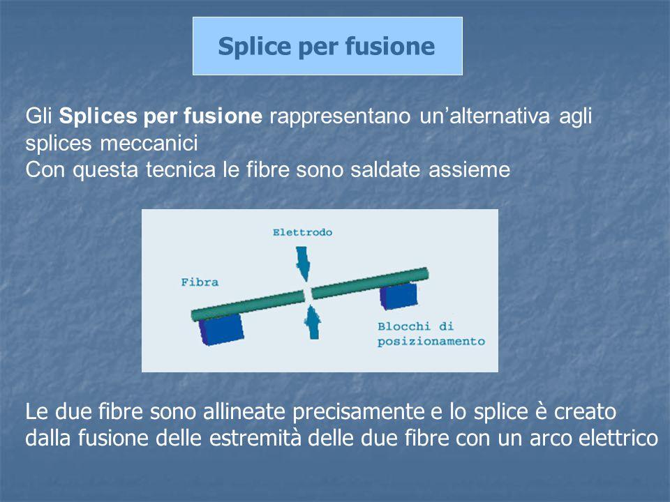 Splice per fusione Gli Splices per fusione rappresentano un'alternativa agli splices meccanici Con questa tecnica le fibre sono saldate assieme Le due