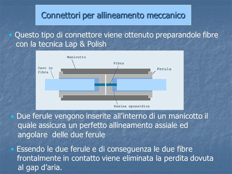 Connettori per allineamento meccanico  Due ferule vengono inserite all'interno di un manicotto il quale assicura un perfetto allineamento assiale ed