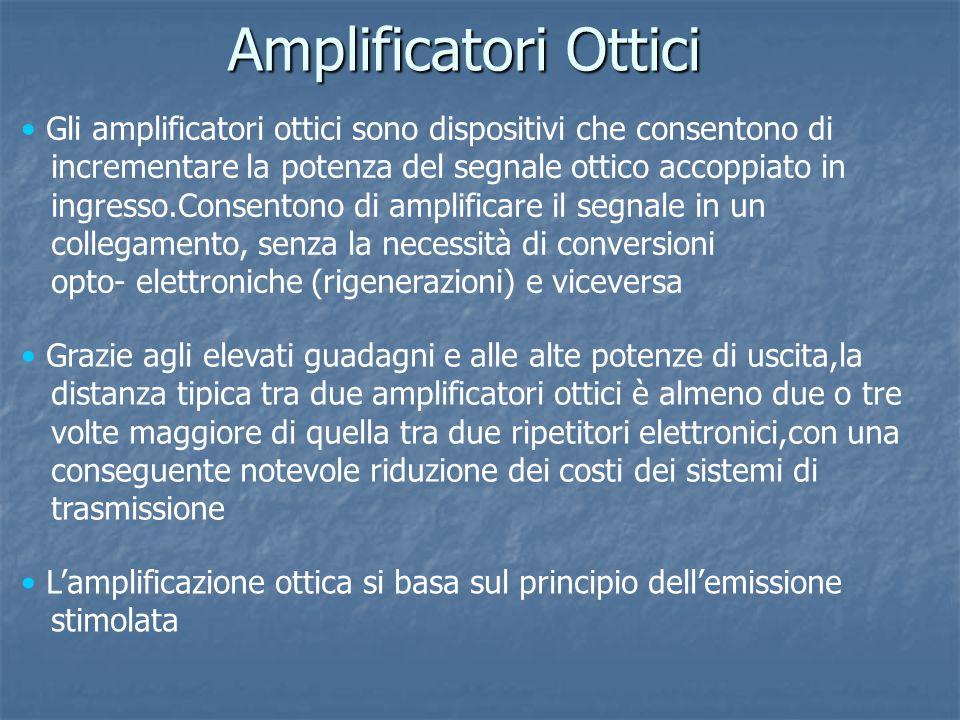 Amplificatori Ottici Gli amplificatori ottici sono dispositivi che consentono di incrementare la potenza del segnale ottico accoppiato in ingresso.Con