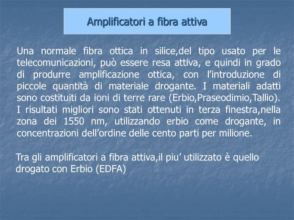 Amplificatori a fibra attiva Una normale fibra ottica in silice,del tipo usato per le telecomunicazioni, può essere resa attiva, e quindi in grado di