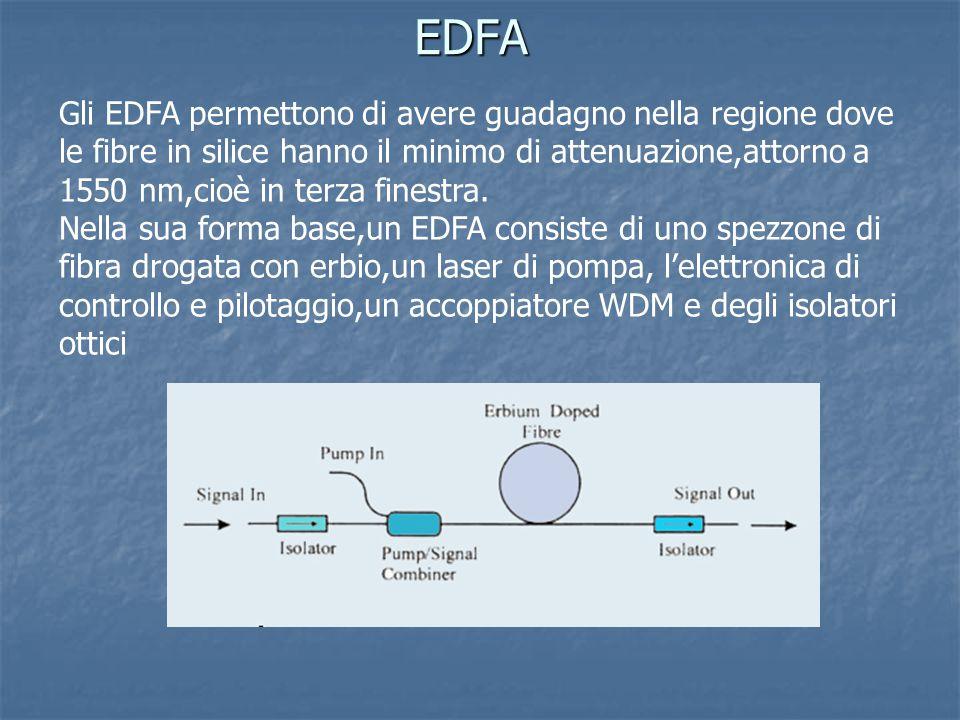 EDFA Gli EDFA permettono di avere guadagno nella regione dove le fibre in silice hanno il minimo di attenuazione,attorno a 1550 nm,cioè in terza fines
