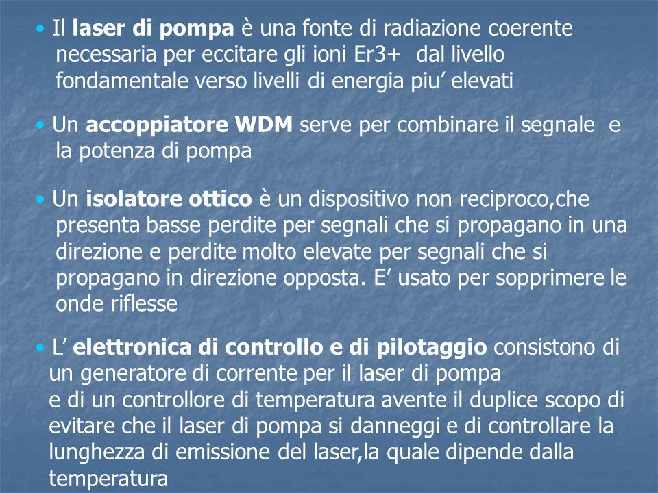 Il laser di pompa è una fonte di radiazione coerente necessaria per eccitare gli ioni Er3+ dal livello fondamentale verso livelli di energia piu' elev