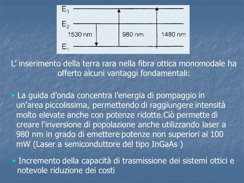 L' inserimento della terra rara nella fibra ottica monomodale ha offerto alcuni vantaggi fondamentali: La guida d'onda concentra l'energia di pompaggi