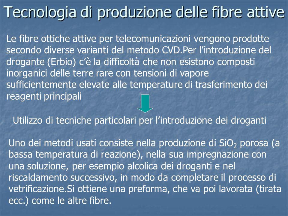 Tecnologia di produzione delle fibre attive Le fibre ottiche attive per telecomunicazioni vengono prodotte secondo diverse varianti del metodo CVD.Per