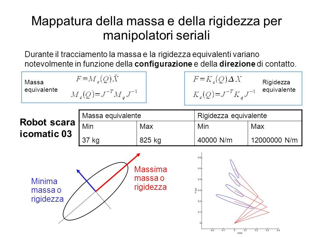 Mappatura della massa e della rigidezza per manipolatori seriali Massima massa o rigidezza Minima massa o rigidezza Durante il tracciamento la massa e la rigidezza equivalenti variano notevolmente in funzione della configurazione e della direzione di contatto.