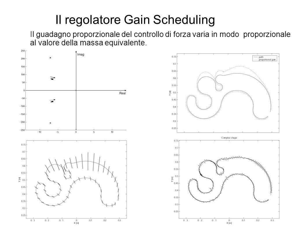 Il regolatore Gain Scheduling Il guadagno proporzionale del controllo di forza varia in modo proporzionale al valore della massa equivalente.