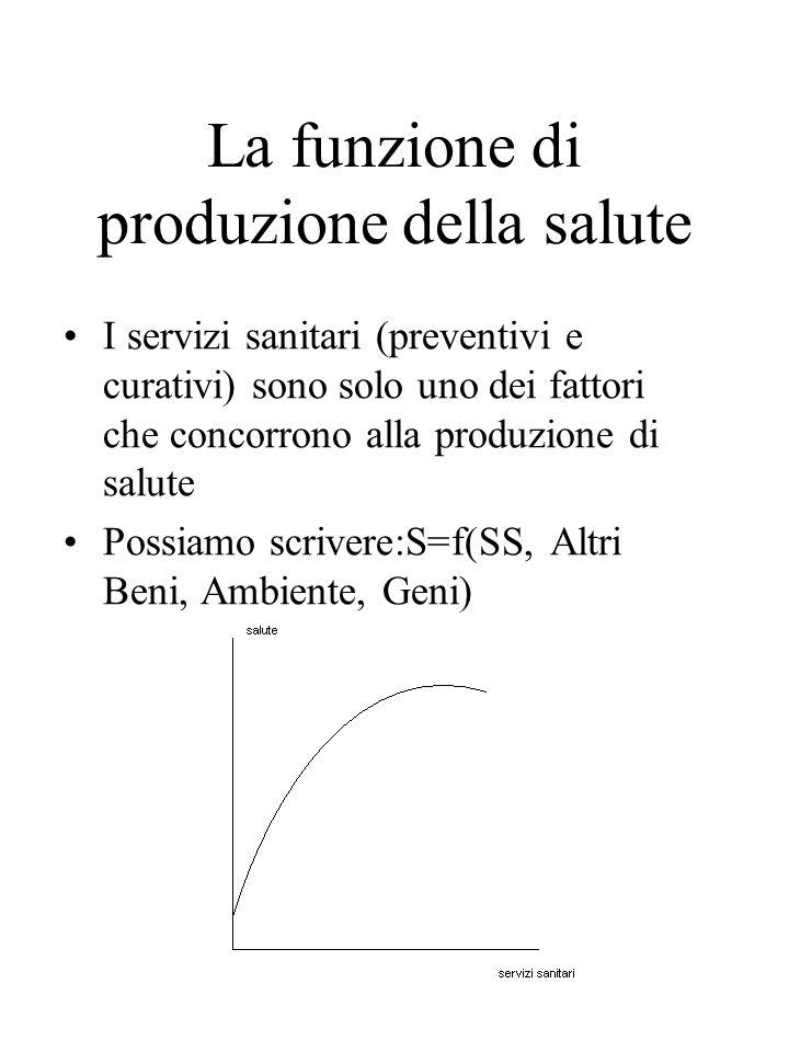 La funzione di produzione della salute I servizi sanitari (preventivi e curativi) sono solo uno dei fattori che concorrono alla produzione di salute Possiamo scrivere:S=f(SS, Altri Beni, Ambiente, Geni)