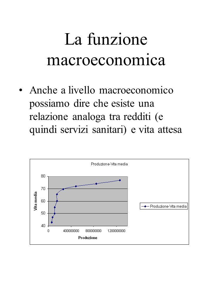 La funzione macroeconomica Anche a livello macroeconomico possiamo dire che esiste una relazione analoga tra redditi (e quindi servizi sanitari) e vita attesa