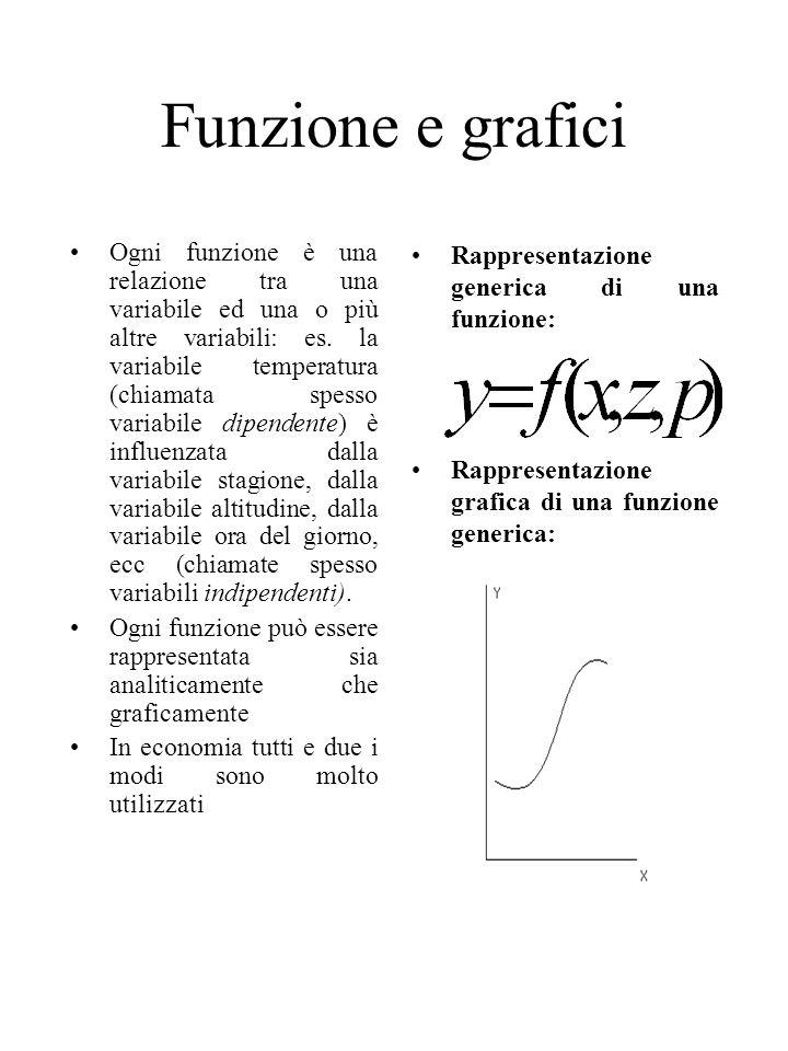 Funzione e grafici Ogni funzione è una relazione tra una variabile ed una o più altre variabili: es.