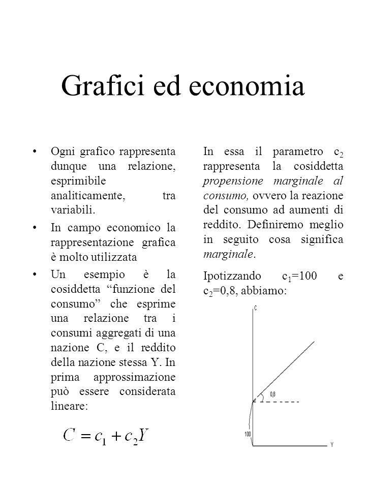 Grafici ed economia Ogni grafico rappresenta dunque una relazione, esprimibile analiticamente, tra variabili.