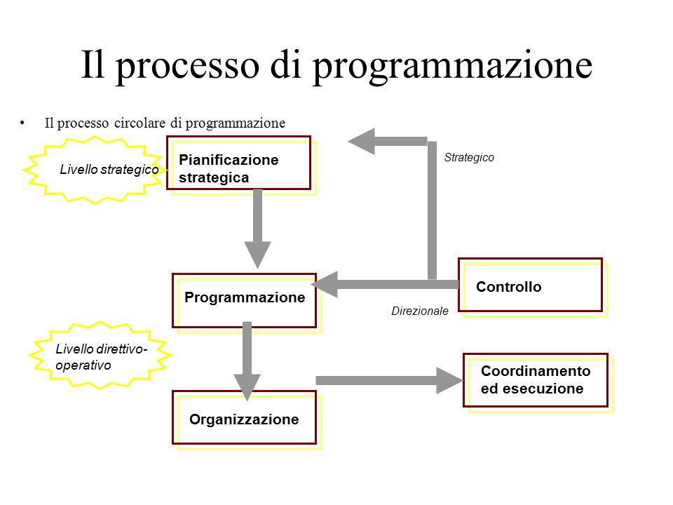 Il processo di programmazione Il processo circolare di programmazione 24 Pianificazione strategica Programmazione Organizzazione Controllo Coordinamento ed esecuzione Direzionale Strategico Livello strategico Livello direttivo- operativo
