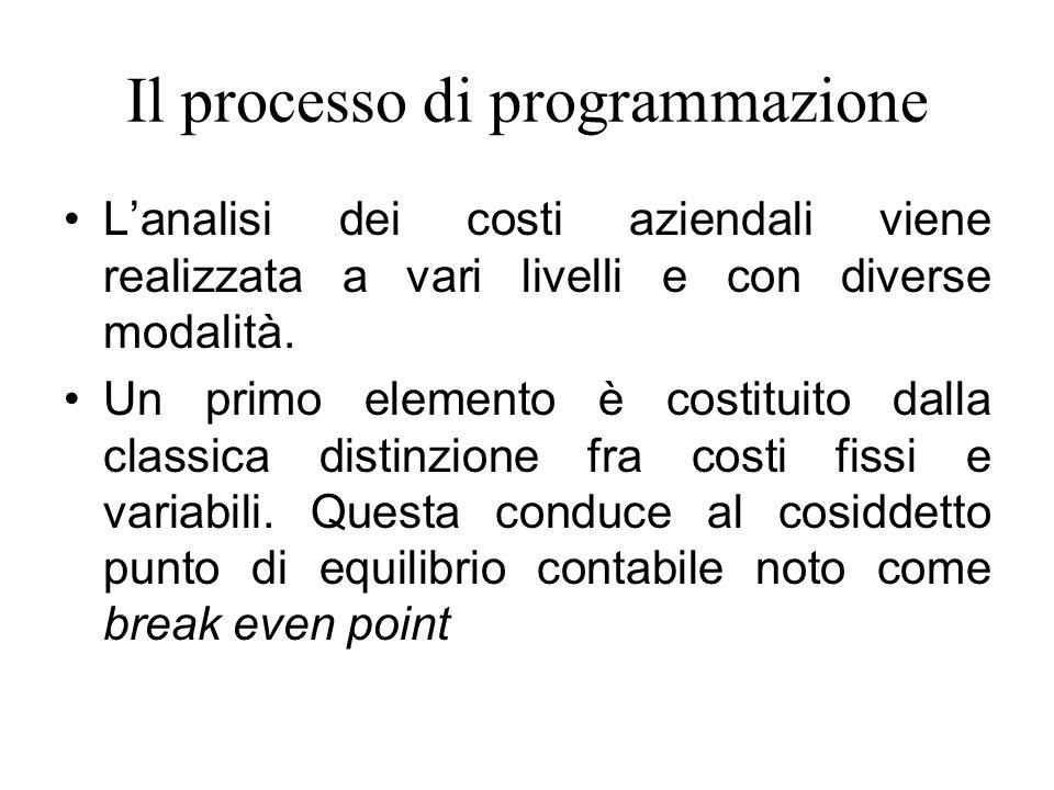Il processo di programmazione L'analisi dei costi aziendali viene realizzata a vari livelli e con diverse modalità.