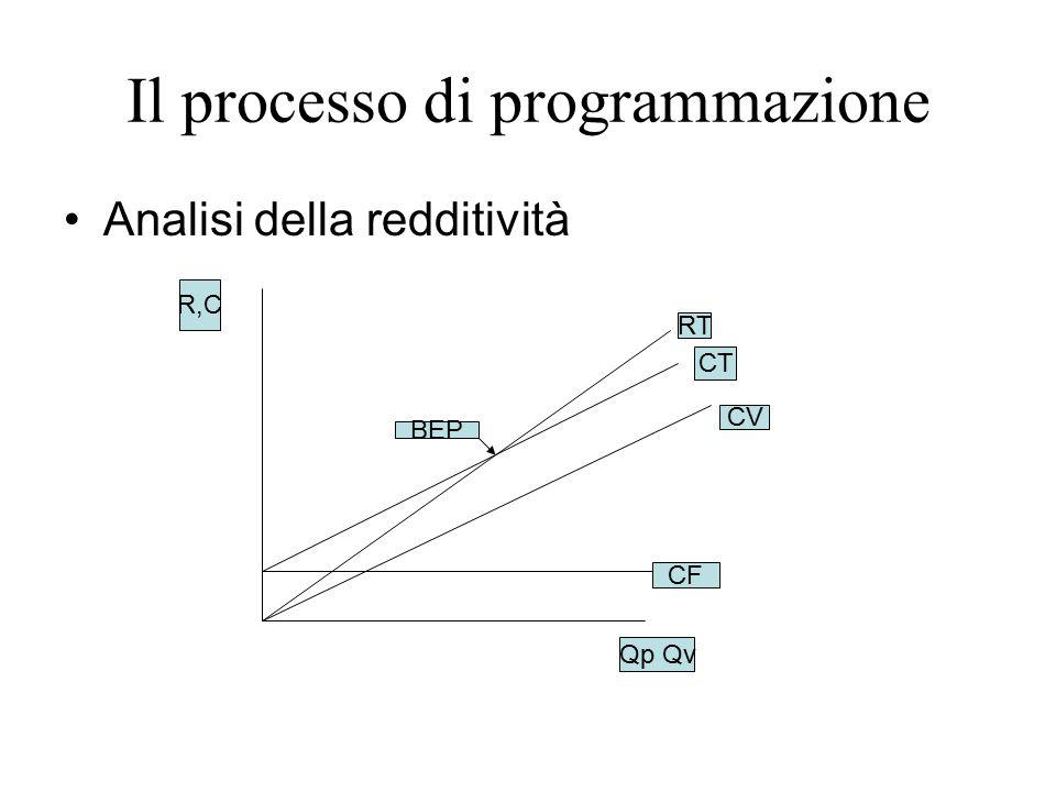 Il processo di programmazione Analisi della redditività BEP CF CV CT RT Qp Qv R,C