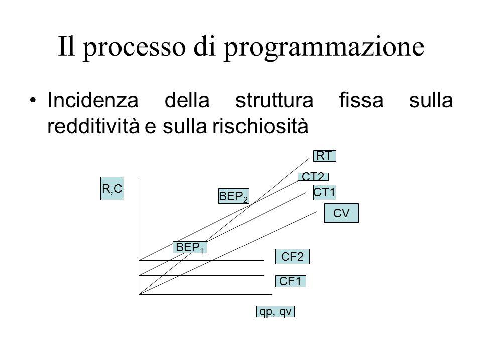 Il processo di programmazione Incidenza della struttura fissa sulla redditività e sulla rischiosità CF1 CF2 CV CT1 CT2 RT qp, qv R,C BEP 1 BEP 2