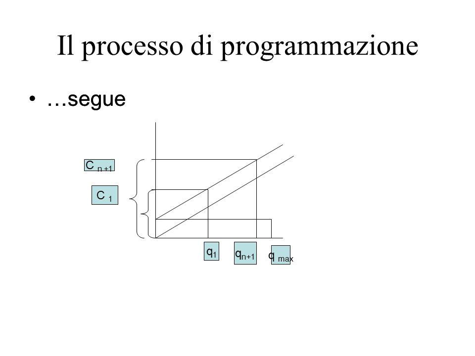 Il processo di programmazione …segue q1q1 q n+1 q max C n +1 C 1