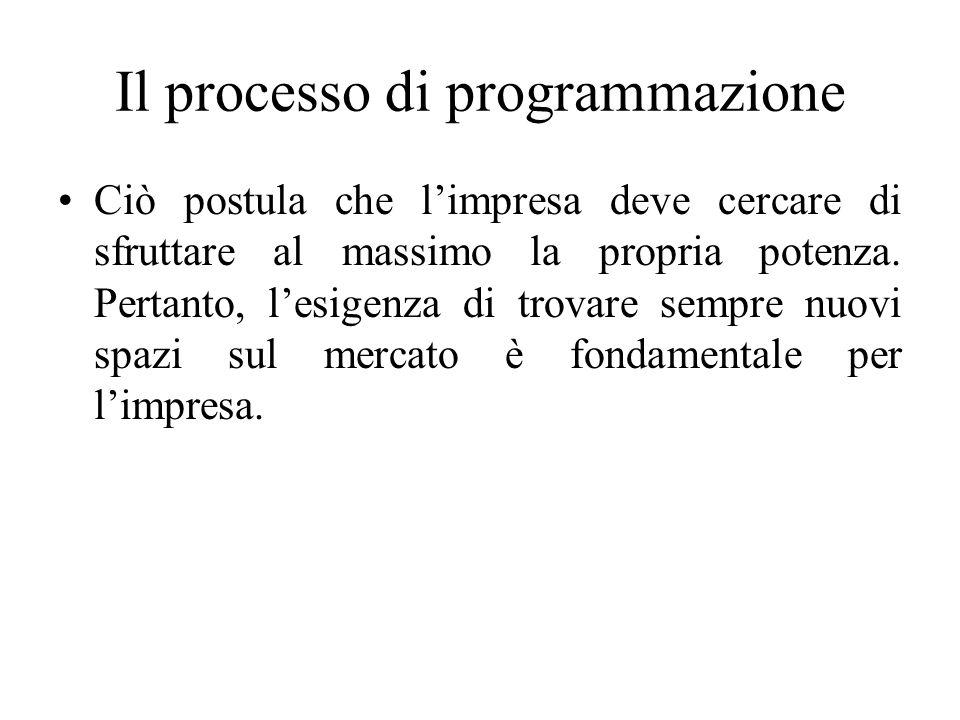 Il processo di programmazione Ciò postula che l'impresa deve cercare di sfruttare al massimo la propria potenza.