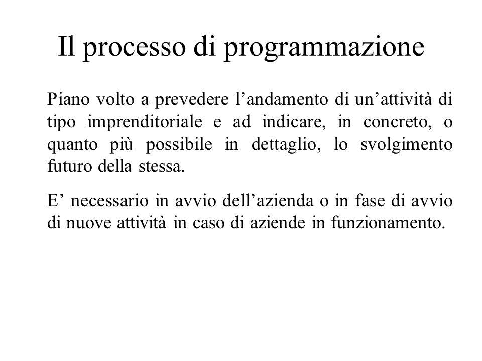 Il processo di programmazione Piano volto a prevedere l'andamento di un'attività di tipo imprenditoriale e ad indicare, in concreto, o quanto più possibile in dettaglio, lo svolgimento futuro della stessa.