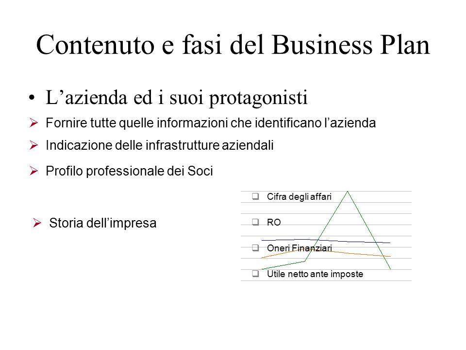 Contenuto e fasi del Business Plan L'azienda ed i suoi protagonisti 45  Fornire tutte quelle informazioni che identificano l'azienda  Indicazione delle infrastrutture aziendali  Profilo professionale dei Soci  Storia dell'impresa  Cifra degli affari  RO  Oneri Finanziari  Utile netto ante imposte