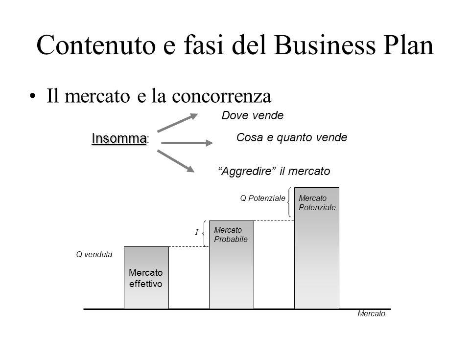 Contenuto e fasi del Business Plan Il mercato e la concorrenza 49 Insomma Insomma : Dove vende Cosa e quanto vende Aggredire il mercato Mercato Mercato effettivo Mercato Probabile Q venduta I Q PotenzialeMercato Potenziale