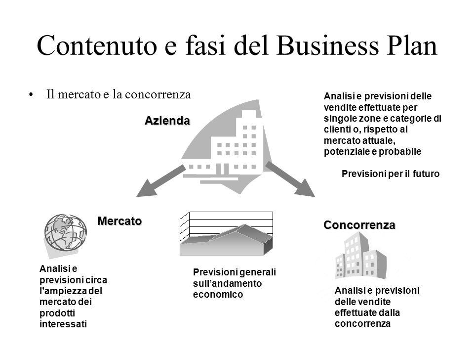 Contenuto e fasi del Business Plan Il mercato e la concorrenza 50 Azienda Analisi e previsioni delle vendite effettuate per singole zone e categorie di clienti o, rispetto al mercato attuale, potenziale e probabile Previsioni per il futuro Mercato Concorrenza Analisi e previsioni delle vendite effettuate dalla concorrenza Analisi e previsioni circa l'ampiezza del mercato dei prodotti interessati Previsioni generali sull'andamento economico