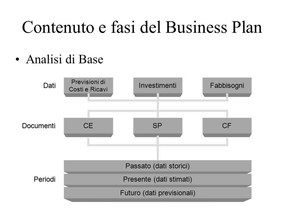 Contenuto e fasi del Business Plan Analisi di Base 56 Dati Documenti Periodi Previsioni di Costi e Ricavi Investimenti Fabbisogni CESPCF Passato (dati storici) Presente (dati stimati) Futuro (dati previsionali)
