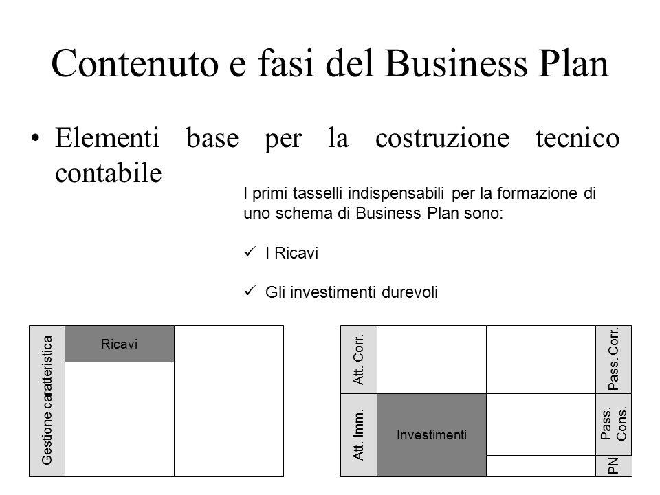 Contenuto e fasi del Business Plan Elementi base per la costruzione tecnico contabile 58 I primi tasselli indispensabili per la formazione di uno schema di Business Plan sono: I Ricavi Gli investimenti durevoli Gestione caratteristica Ricavi Att.