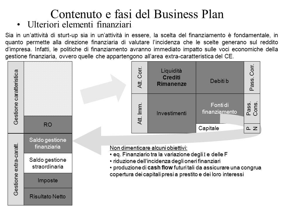 Contenuto e fasi del Business Plan Ulteriori elementi finanziari 61 Gestione caratteristica RO Att.