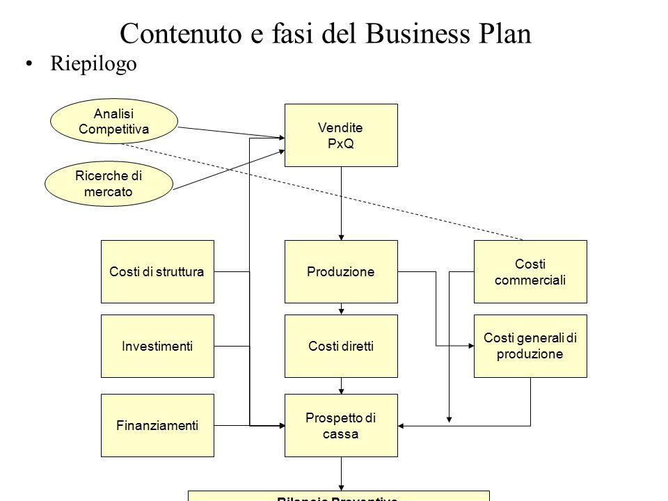 Contenuto e fasi del Business Plan Riepilogo 64 Costi di struttura Investimenti Finanziamenti Produzione Costi diretti Prospetto di cassa Costi generali di produzione Costi commerciali Vendite PxQ Bilancio Preventivo Analisi Competitiva Ricerche di mercato