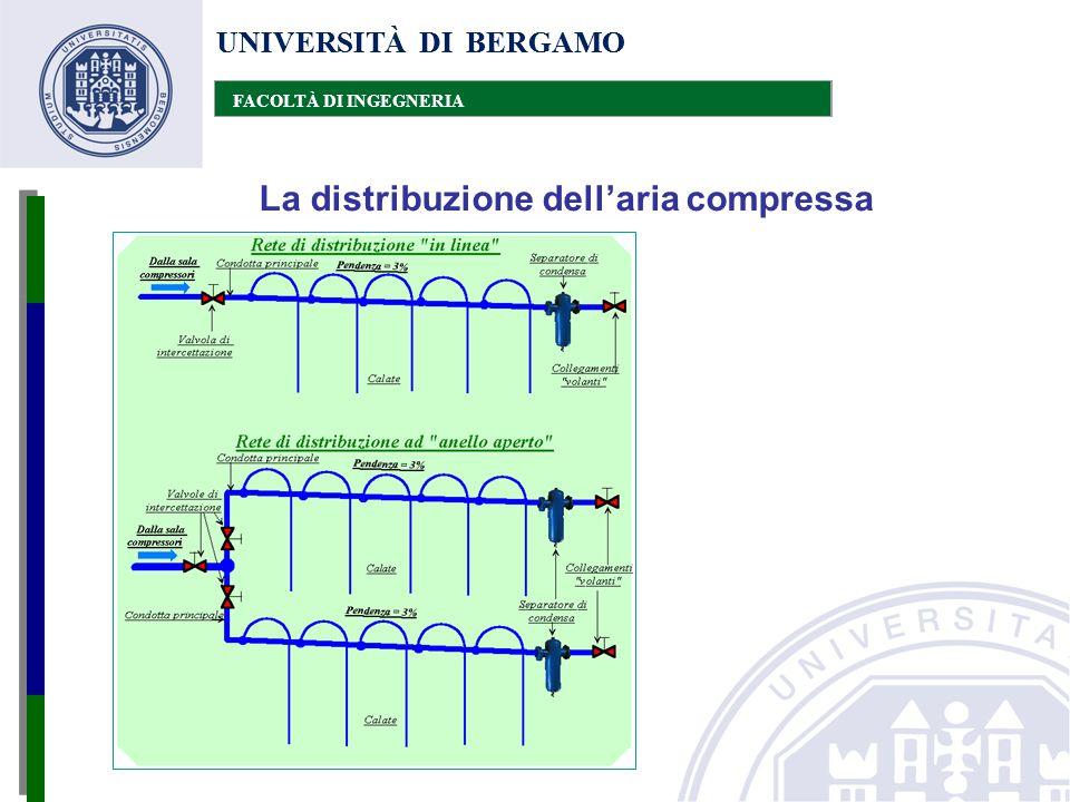 UNIVERSITÀ DI BERGAMO FACOLTÀ DI INGEGNERIA La distribuzione dell'aria compressa UNIVERSITÀ DI BERGAMO FACOLTÀ DI INGEGNERIA