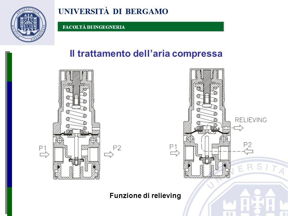 UNIVERSITÀ DI BERGAMO FACOLTÀ DI INGEGNERIA Il trattamento dell'aria compressa UNIVERSITÀ DI BERGAMO FACOLTÀ DI INGEGNERIA Funzione di relieving