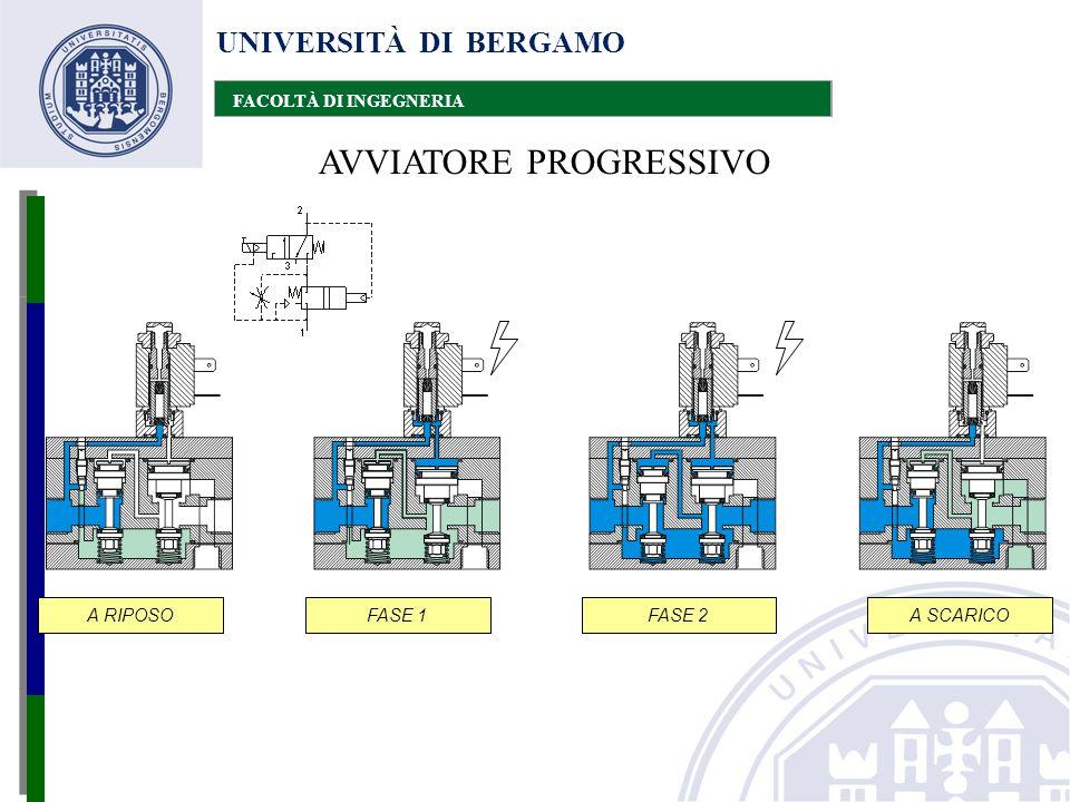 UNIVERSITÀ DI BERGAMO FACOLTÀ DI INGEGNERIA AVVIATORE PROGRESSIVO A RIPOSOFASE 1FASE 2A SCARICO