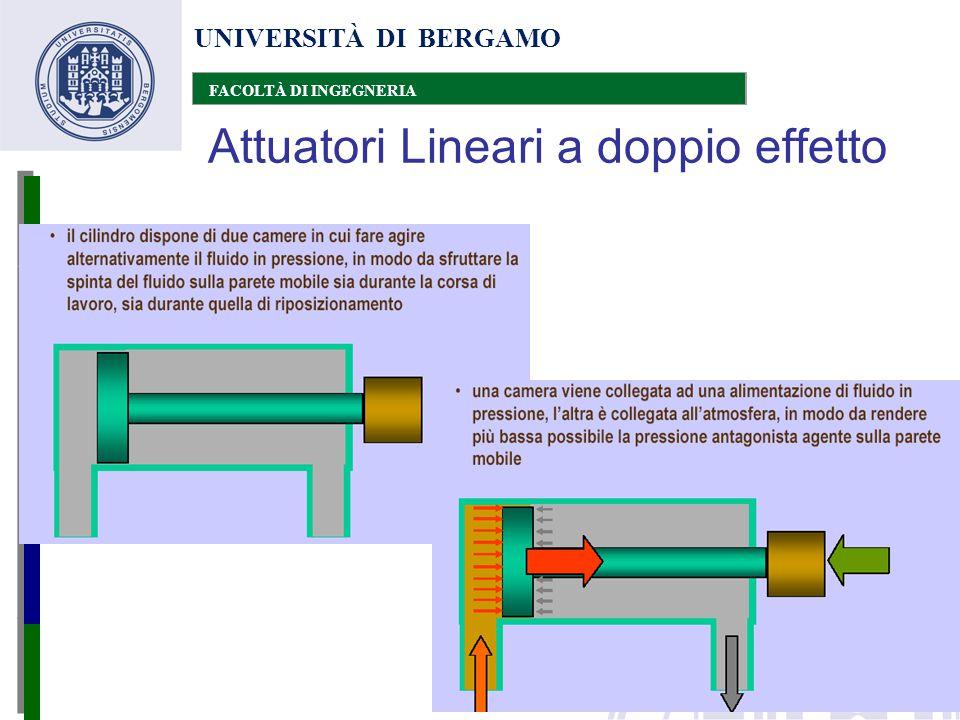 UNIVERSITÀ DI BERGAMO FACOLTÀ DI INGEGNERIA Attuatori Lineari a doppio effetto