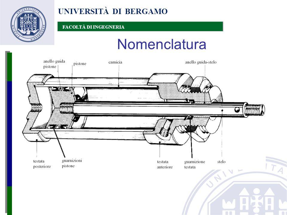 UNIVERSITÀ DI BERGAMO FACOLTÀ DI INGEGNERIA Nomenclatura